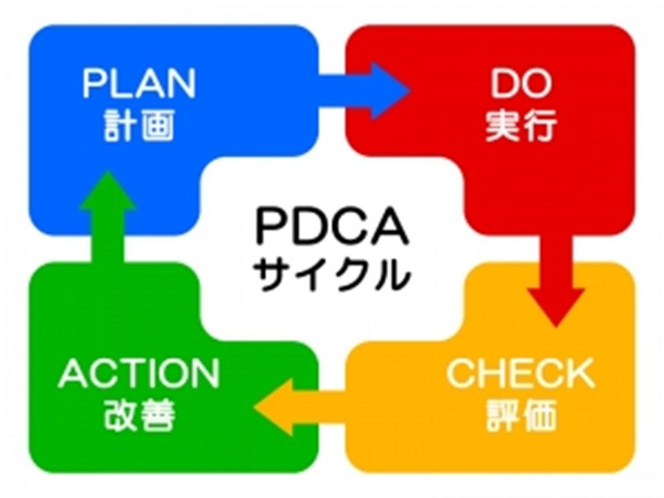 PDCAサイクルです。